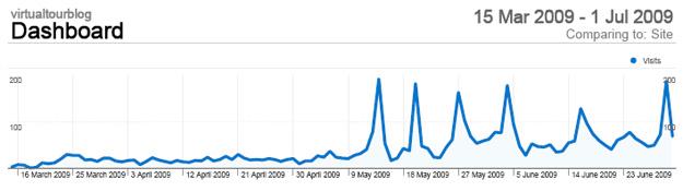 virtualtourblog-analyticstat